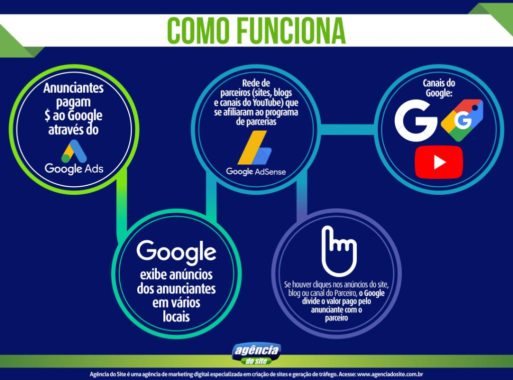 relacao entre google ads e google adsense